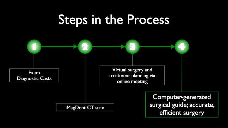 Depiction of steps in the dental implant placement process